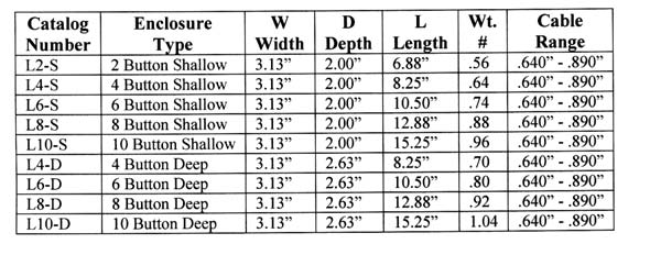 Duct-O-Wire L Series Specifications